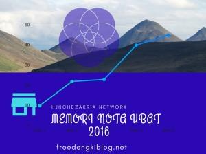Memori Blogging di freedengkiblg 2016,